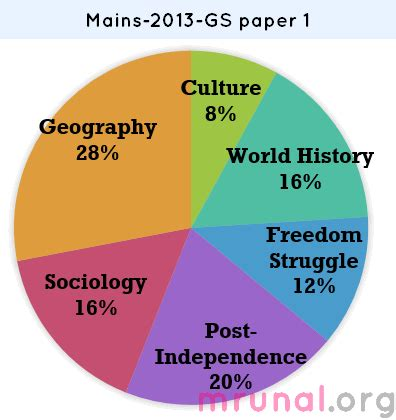 India Sample essay: free Example of Expository essay