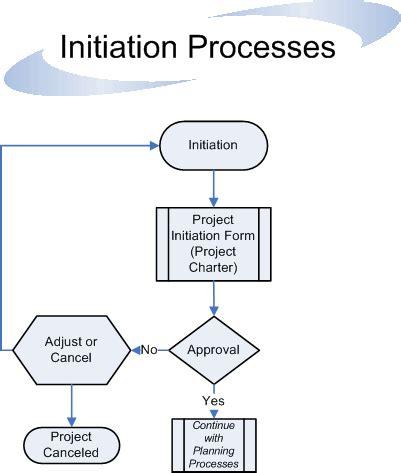 Project management essay pdf